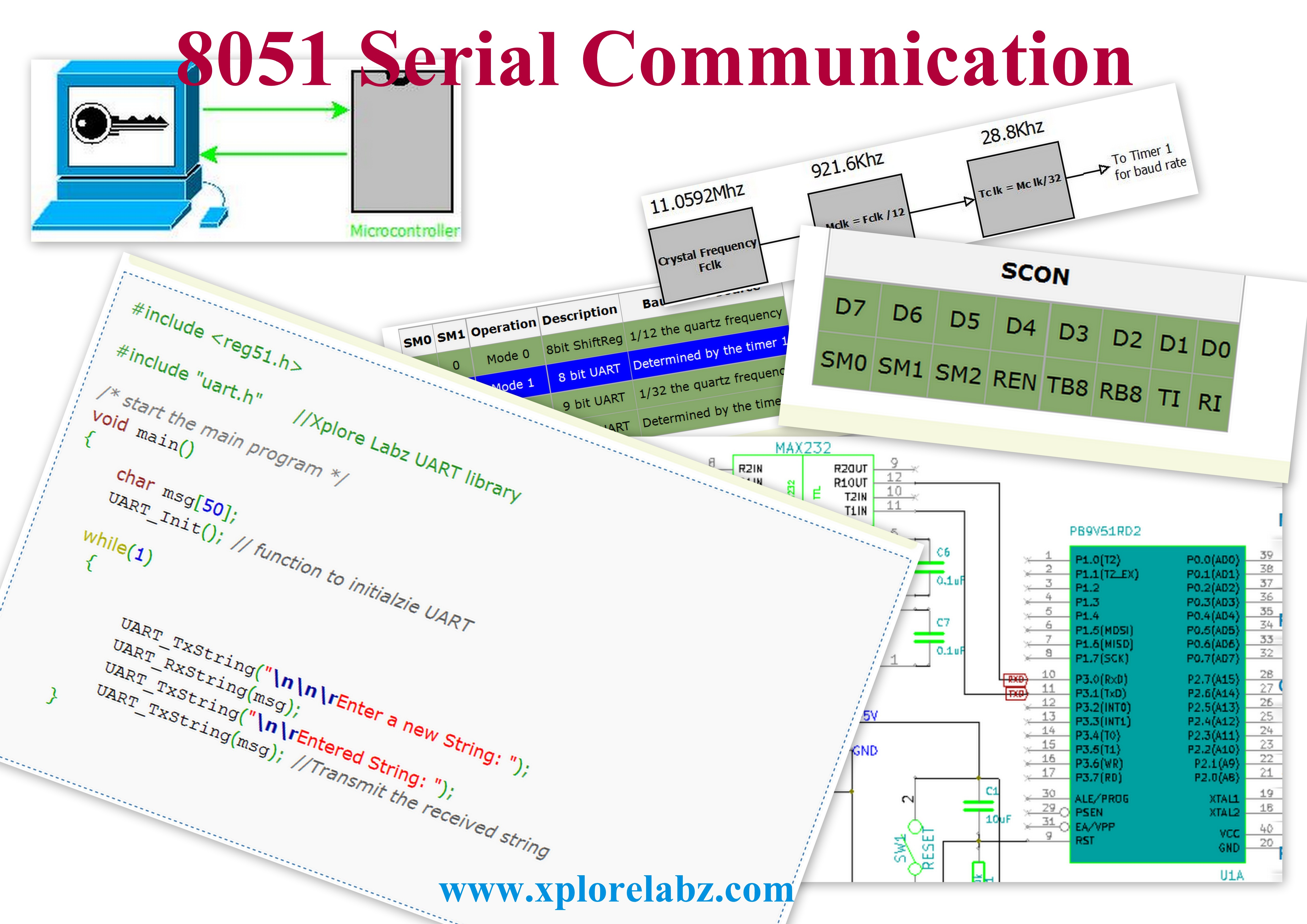File:8051 Serial Communication Poster jpg - Tutorials