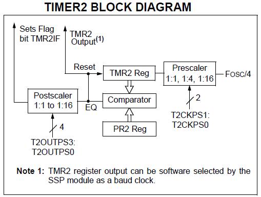PIC18F4520 Timer  - Tutorials