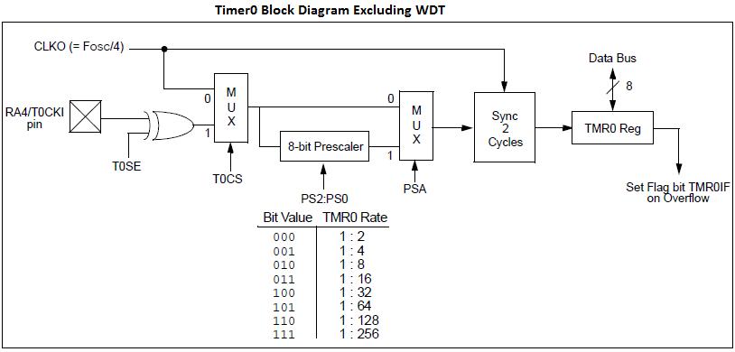 file timer0 block diagram png tutorials rh exploreembedded com
