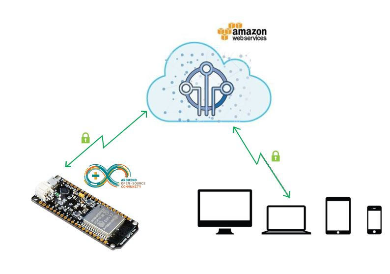 AWS IOT with Arduino ESP32 - Tutorials