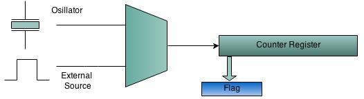 AVR Timer programming - Tutorials