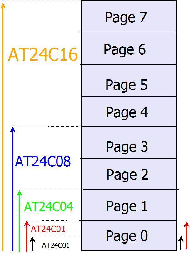 A6b:8051 Interfacing: EEPROM AT24C16 - Tutorials