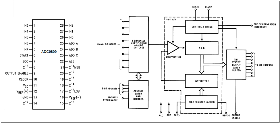 interfacing adc in 8051 microcontroller hack projects what is a block diagram 8051 adc block diagram #13