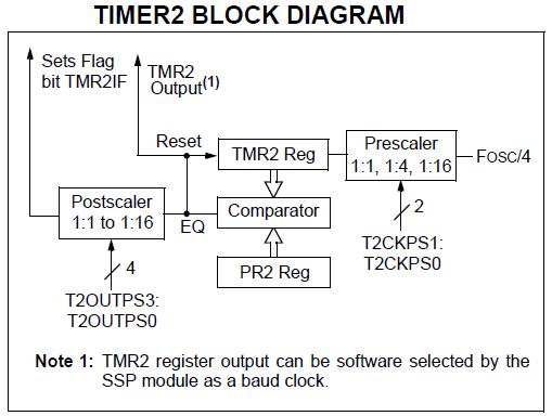 pic16f877a timer tutorials rh exploreembedded com