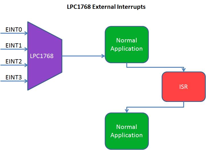 LPC1768: External Interrupts - Tutorials