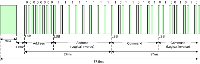 Difference between capture and compare modes with examples | Microchip
