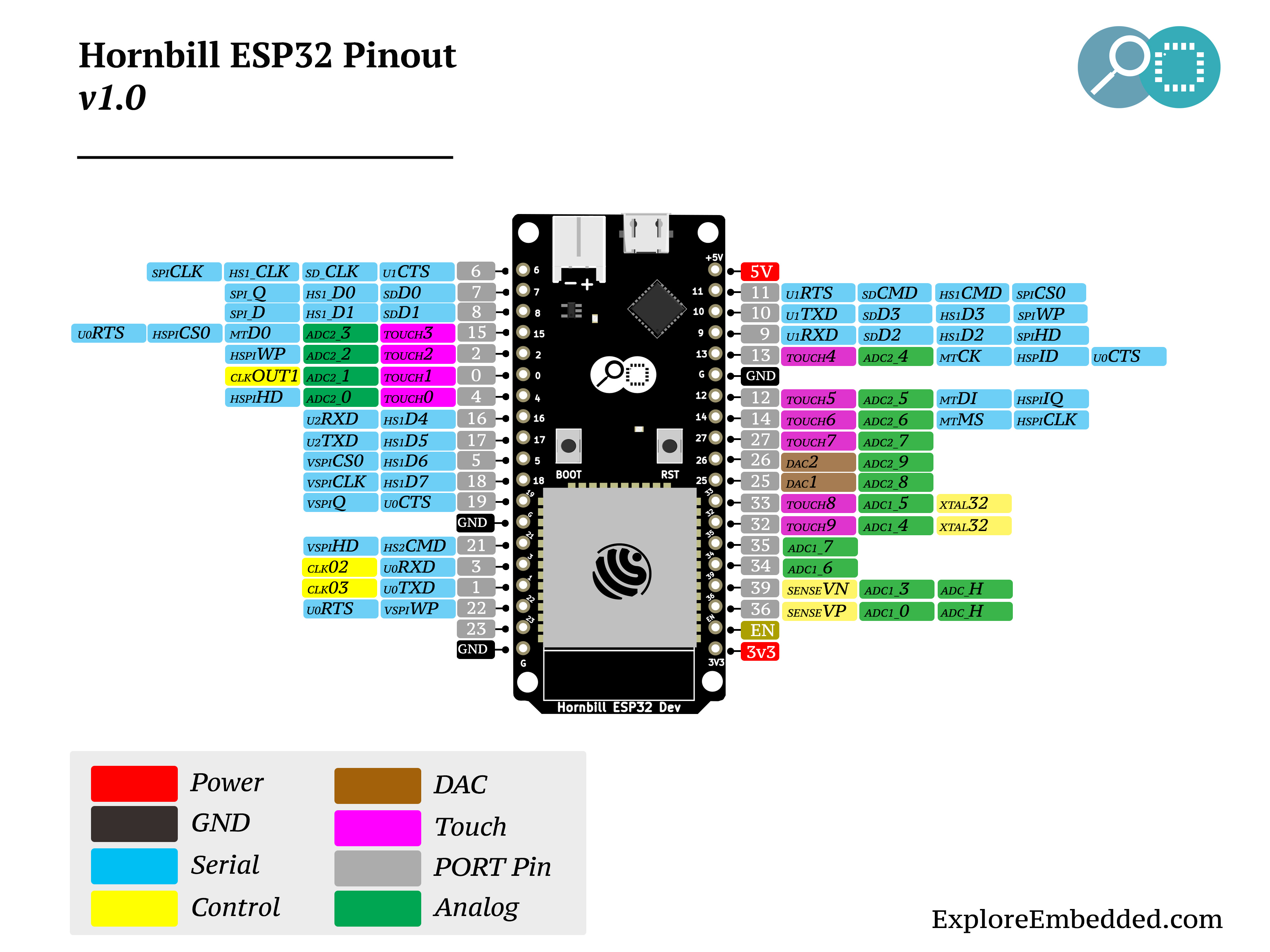 Esp32 Different Kind Of Boards Pin 38 Khz Ir Led Circuit On Pinterest Hornbil Out Hornbill Schematic