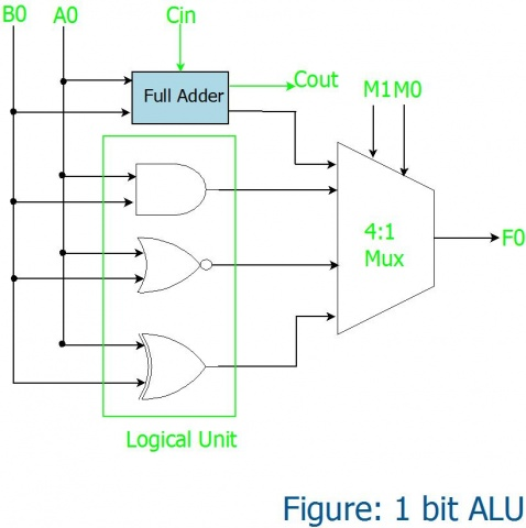 ALU in Detail - TutorialsExplore Embedded